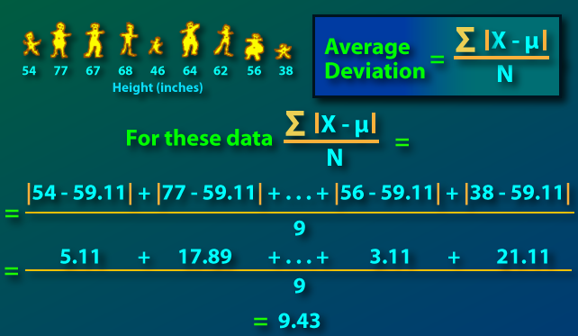 Average Deviation From Internet Glossary Of Statistical Terms