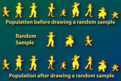Example of taking a random sample with replacement