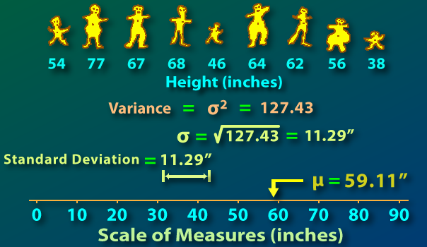 Standard Deviation From Internet Glossary Of Statistical Terms